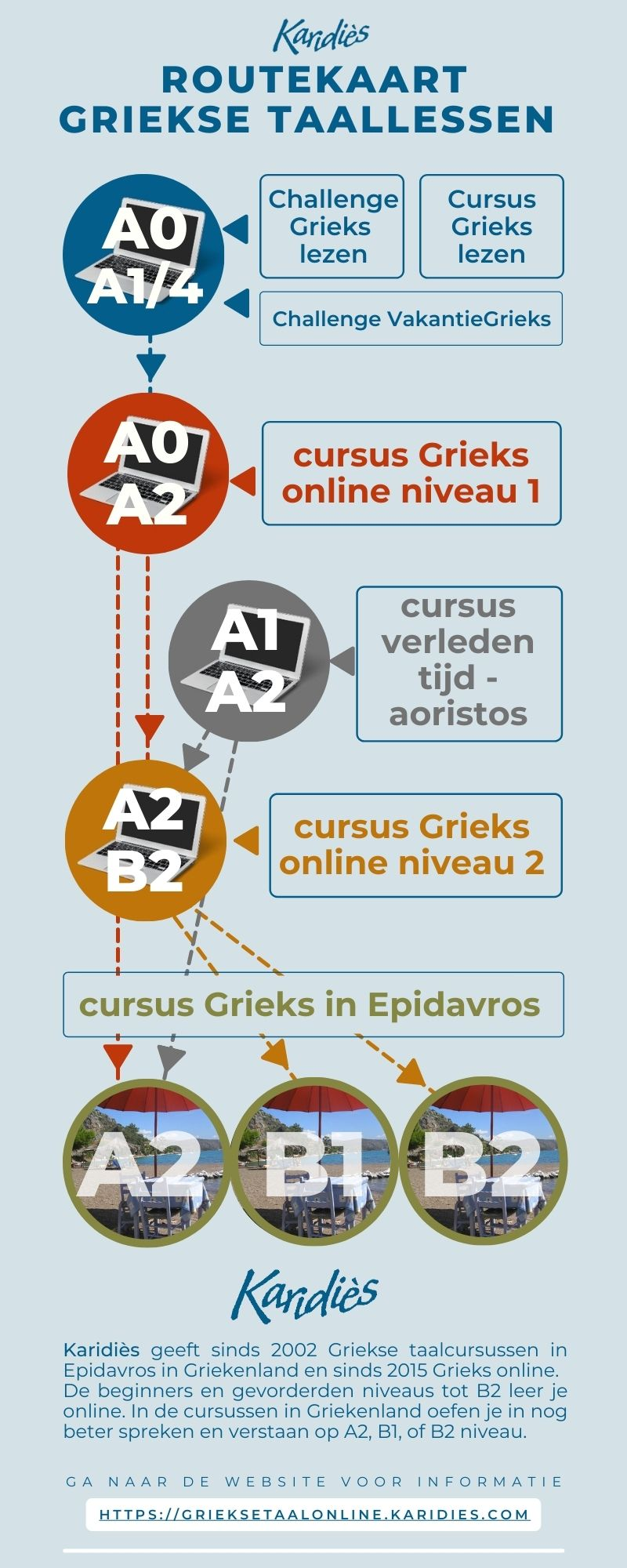 routekaart Grieks leren